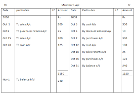 Ledger Example What Is Ledger In Accounting Ledger Entry Example