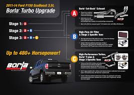 Borla Turbo Exhaust For 2011 14 Ford F 150 Ford Authority