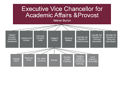 School Organization Charts Organizational Chart Administration University Of Arkansas At