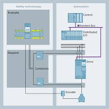 product portfolio safety integrated siemens because the previously required electromechanical components and time consuming wiring of conventional safety technology see graphic on right are omitted