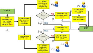 Airport Passenger Flow Chart Hurry Up And Wait Bringing Machine Learning To The Us