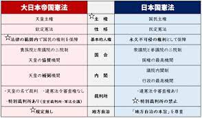 日本 国 憲法 と 大 日本 帝国 憲法 の 違い