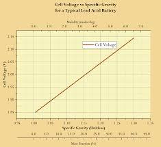 12v Battery Specific Gravity Chart Battery Freezing Math Math Encounters Blog