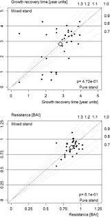 Douglas Fir Growth Chart Mixture Reduces Climate Sensitivity Of Douglas Fir Stem