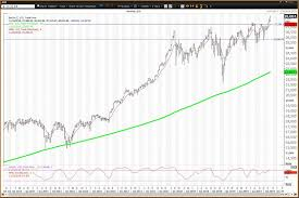 Dji Chart Djia Above 28 000 A Handicap Of Each Dow Stock