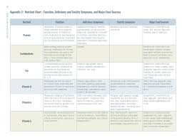 Vitamin Functions And Food Sources Chart Deficiency Chart By The Gi And Bariatric Nutrition Center