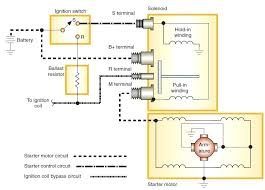 basic starter solenoid wiring diagram mncenterfornursing com basic starter solenoid wiring diagram schematic of solenoid operated starter motor circuit gm starter solenoid wiring