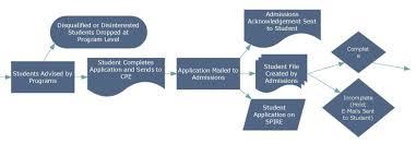 Crm Process Flow Chart Crm Lead Process Flowchart Umassonline Technology Team