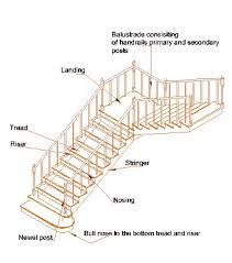Diagram shows typical stair with treads and risers