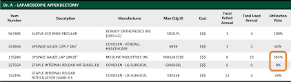 table 2 shows parative supply usage data across multiple surgeons for a mon procedure a supply ytic tool like this identifies opportunities to