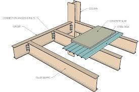 detalle entrepiso perfiles doble t steel house steel frame house framing construction construction