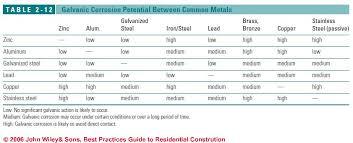 Galvanic Corrosion Chart Pdf Galvanic Corrosion Definition Effects Of The Galvanic