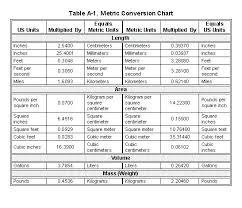 Measurement Table Chart Pdf Qualified Nursing Conversions Measurments Conversion Chart
