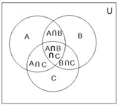 And Or Venn Diagram Venn Diagram
