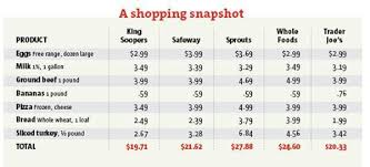 Grocery List Prices Grocery List Shake Up Shoppers Love Trader Joes But How