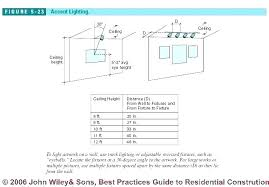 recessed lighting guide kitchen recessed lighting design guide lines rh kindundjob com recessed lighting installation instructions