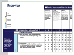 Hay Guide Chart Download Hay Guide Chart Pptx Autosaved