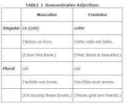 Possessive Pronouns In French Chart Demonstrative Adjectives