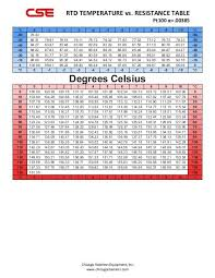 Rtd Temperature Vs Resistance Table Chicago Stainless