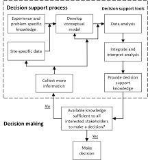 Flow Chart Outlining Essential Steps In The Decision Support