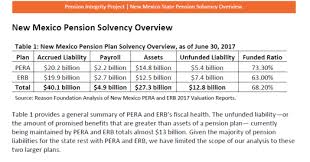 Nm Public Employee Pension Systems Changes Needed Mlg