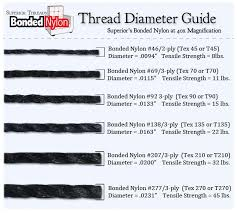 Tex Thread Size Chart Learn About The Different Sizes Of Bonded Nylon And Bonded