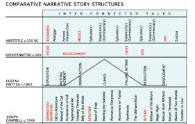 Comparative Narrative Story Structures Charted The Other