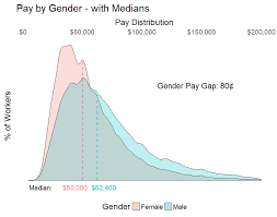 Gender Inequity Three Ways Means Medians And Modes Compensation