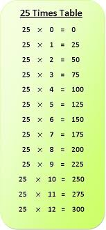 25 Times Table Multiplication Chart Exercise On 25 Times