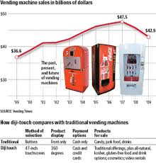 Diji Touch Vending Machine Price Custom A New Breed Of Vending Machine The Boston Globe