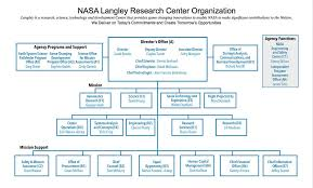 Comoptevfor Org Chart Nasa Langley Research Center Organizational Chart Oct 2015