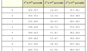 Weight Chart For Women Ideal Weight Chart For Women Imperial In Stones And Pounds