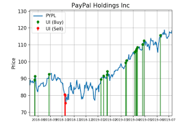 Pypl Stock Chart Paypal Shares Tell A Story Of Big Demand