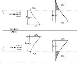 Economic Design Of Acceptance Control Charts Semantic Scholar