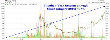 Bitcoin Yearly Chart Bitcoin Usd Chart 5 Years Ago Bitcoin 1 Million Dollars