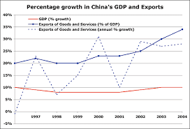 Chinese Growth Chart Photoaltan11 China Economic Growth Chart