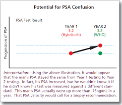 Cancer Psa Chart Two Psa Test Standards Are Causing Problems In Screening For
