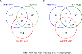 Venn Diagram Mass And Weight Venn Diagrams For Total Differentially Expressed Genes By Diet