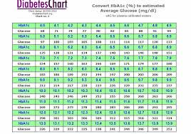 Normal Diabetes Reading Chart Scientific Normal Diabetes Chart Normal Blood Glucose Level