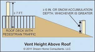 plumbing roof vent. Plumbing Roof Vent