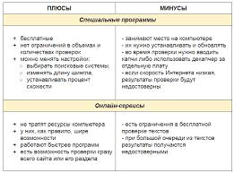 Как проверить уникальность текста Выбираем сервисы Виды сервисов и их особенности