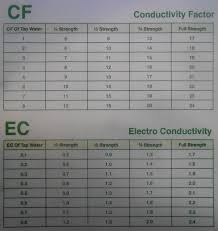 Ec Ppm Conversion Chart Control Of Nutrient Strength Levels In Hydroponics One