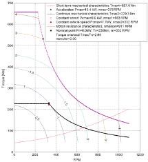 Motor Resistance Chart Motor Losses Chart When T N 230 Nm N N 332 Rotations Min