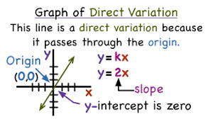 Direct Variation Chart What Does Direct Variation Look Like On A Graph Virtual Nerd