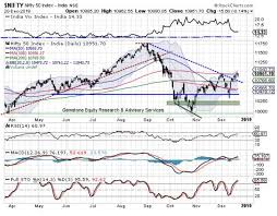 Nifty Outlook Market Outlook Nifty Stares At Possible