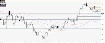 Chart Euro Eur Usd Technical Analysis Euro On Track To Register Its