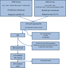 Flow Chart Of Case Ascertainment Ra 5 Rheumatoid Arthritis