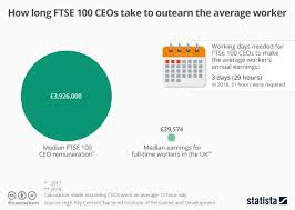Ftse 100 Google Chart Chart How Long Ftse 100 Ceos Take To Outearn The Average