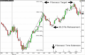 How To Trade Using Fibonacci Retracements And Time