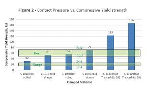 Bolt Shear Strength Chart Analyzing Bolted Joints For Clamp Load And Joint Stress
